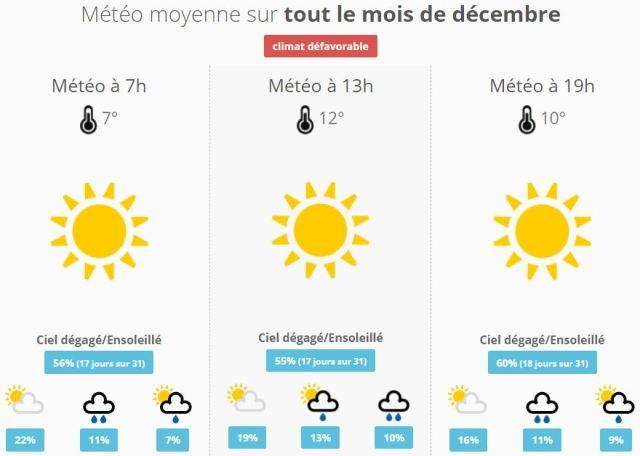 Climat Narbonne Décembre